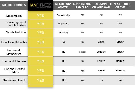 Why Ian Fitness should be your choice of Seattle Personal Trainer